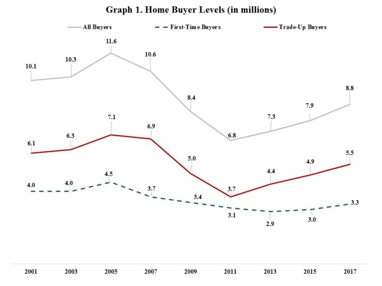 NAHB Characteristics of Recent Home Buyers