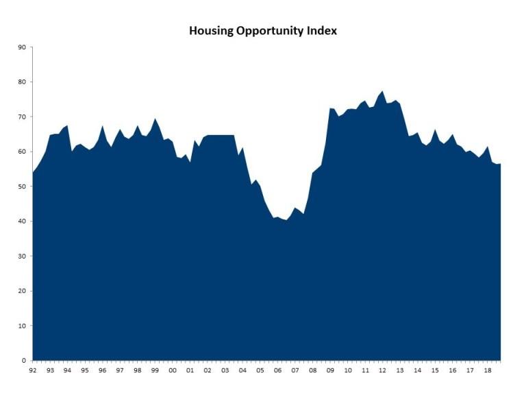 NAHB February 2019 Housing Afforability